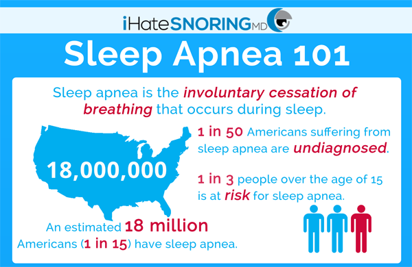Sleep Apnea Snoring Devices Australia