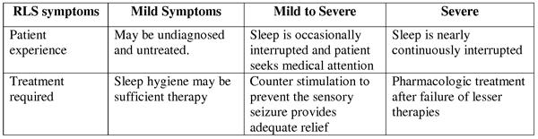 RLS symptons