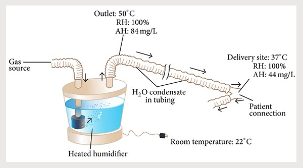 Heated humidifier