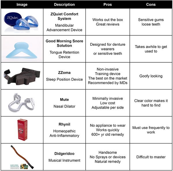 Snoring products compared